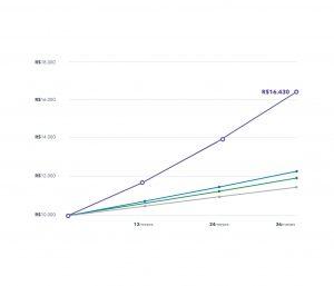Comparação investimentos Nexoos