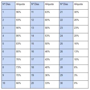Tabela de IOF