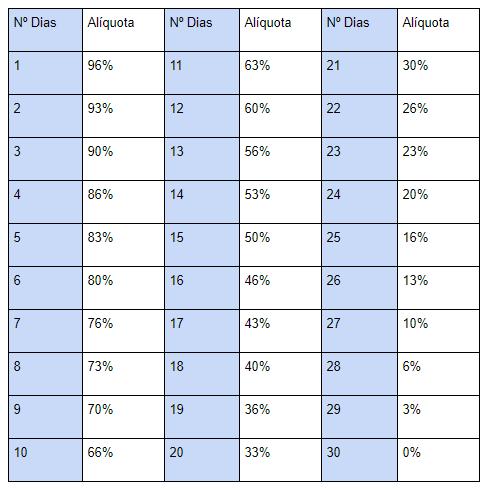 *Tabela de IOF considera dias corridos. Dessa forma, em todos os 30 primeiros dias corridos haverá uma redução do imposto cobrado. Isso tem um impacto positivo no rendimento líquido mesmo em dias que não há remuneração do CDI. Essa variação poderá ser vista todos os dias no extrato do cliente.